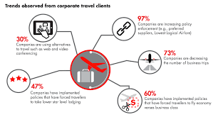 5 Corporate Travel Trends In APAC