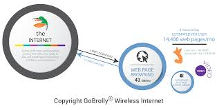 Amount Of Data And Bandwidth Required For Web Browsing | GoBrolly ... Patent Us7809375 Home Wireless Router Voip Bandwidth Management Is Qos Working Network Protection Firewall Nat Ips Cloud For Dummies Legacy And Voice Over Packet Switched Networks Presented By Amir Amount Of Data Bandwidth Required For Video Gaming Gobrolly Band With 3cx Bandwidthcom Software Based Ip Pbx Pabx How Much Web Browsing Need Over Internet