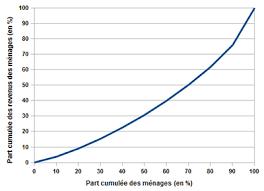 inégalités de revenu en wikipédia