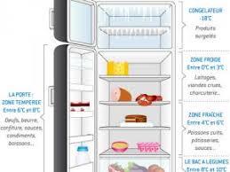 j ai le réfrigérateur plein mais est ce bien rangé par lallamoulati