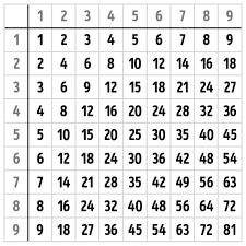 comment apprendre table de multiplication comment apprendre les tables de multiplication une bonne fois pour