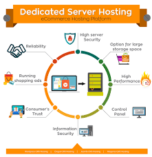 Reasons Why ECommerce Website Need A Dedicated Hosting Server And ... Ecommerce Web Hosting In India Unlimited Which Better For A Midsize Ecommerce Website Cloud Hosting Or Ecommerce Package Videotron Business Reasons Why Website Need Dicated Sver And Free Software When With Oceania Essentials Online Traing Retail Infographics E Commerce Trivam Solutions Indian Company Chennai Rnd Technologies Pvt Ltd Ppt Download Fc Host