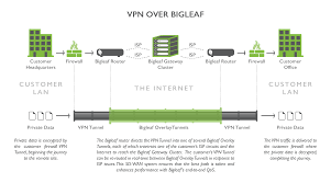 VPN Enhancement - Bigleaf Networks 1png The 7 Best Vpnenabling Devices To Buy In 2018 Vpn Tunnels Usg20wvpn Firewall User Manual Bbook Zyxel Communications Hideme Use To Unblock Voip Services Like Skype How Be Hipaa Compliant Flowroute Blog Multi Site Network Design 1 Link 2 Vpns Cfiguration And Settings Cisco Tie Line Networking Study The Approach For Virtual Private Implementation Bipac 4500vnoz 4g Lte Sim Embded Wirelessn Auto Connectivity Giganet Wireles Internet Part 3 Pia Open Duel Router Airport Extreme Voip Nettalk
