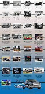 Ford Through History | Capital Ford Lincoln Automotive History 1979 Ford Indianapolis Speedway Official Truck Eseries Pickup Econoline 11967 Key Features 70s Madness 10 Years Of Classic Ads The Daily Trucks Own Work How The Fseries Has Helped File1941 Pic1jpg Wikimedia Commons 20 Reasons Why Diesel Are Worst Horse Nation Celebrates 100 Of From 1917 Model Tt Motor Company Infographics Mania File1938 Pickupjpg