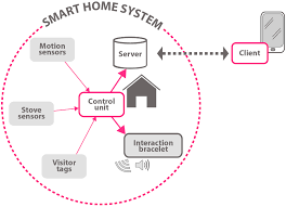 Smart Homes Design - [peenmedia.com] Perch Lets You Turn Nearly Any Device With A Camera Into Smart Modern Smart Home Flat Design Style Concept Technology System New Wifi Automation For Touch Light Detailed Examination Of The Market Report For Home Automation System Design Abb Opens Doors To Future Projects The Greater Indiana Area Ideas Remote Control House Vector Illustration Icons What Is Guru Tech Archives Installation Not Sure If Right You Lync Has