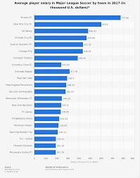 MLS Average Player Salary By Team 2017 | Statistic The Best Job In North Dakota Oilfield Water Haulers Make Three Tld Logistics To Host Four Hiring Opportunities Across Region On Nov Future Of Trucking Uberatg Medium Aaas Your Driving Costs Aaa Exchange Company Salaries Glassdoor A Closer Look At The Looming Truck Driver Shortage Us Pages 1 Salary Canada Jobs 2017 Youtube Atlanta Industry Information Mls Average Player Salary By Team Stastic Truckdomeus Schneider Pay Average Earnings Expectations Real Cost Per Mile Operating A Commercial