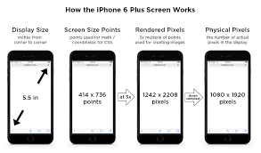 iPhone 6 Screen Size and Mobile Design Tips Updated for iPhone 8