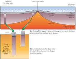 Evidence For Seafloor Spreading Comes From by Divergent Plate Boundaries And Sea Floor Spreading Learning Geology