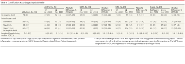 Quick Sofa Score Calculator by Evaluating The Validity Of Sepsis 3 Criteria In The Emergency