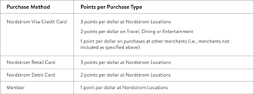 Terms And Conditions - The Nordy Club | Nordstrom The New Nordy Club Rewards Program Nordstrom Rack Terms And Cditions Coupon Code Sep 2018 Perfume Coupons Money Saver Get Arizona Boots For As Low 1599 At Converse Online 2019 Rack App Vera Bradley Free Shipping Postmates Seattle Amazon Codes Discounts Employee Discount Leaflets Food Racks David Baskets Mobile Att Wireless Store