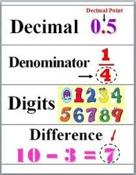 Numbers Operations Math Word Wall Cards