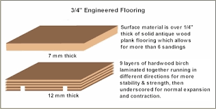 Explaination Of 3 4 Inch Engineered Wood Flooring