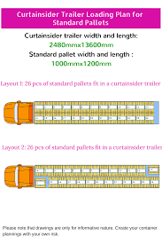 How Many Euro Pallets And Standard Pallets Fit In A Curtainsider ... Trailer Drawing At Getdrawingscom Free For Personal Use Low Bed Semitrailer Heavy Duty Special Transports Lng Transport Trailers A 153 Scale Model Of A Road Train The History Cotterman 5tap24ra3 Steel 5 Step 50h Truck And Access Ladder Curtain Side Sizes Oh Decor Rb High Tech Trucking Transportation Filecventional 18wheeler Truck Diagramsvg Wikipedia Interlink M1088 Tractor 30ft Stagetruck Appendix B Size Weight Limits The Provinces