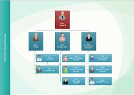 bureau des ressources humaines faire un organigramme pour gérer les ressources humaines