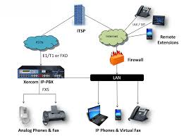 Business Telephony Solution, IP Pbx, CloudPBX In Phnom Penh Cambodia