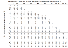 table 3 psychrometric chart of relative humidity chegg