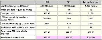 led light bulbs comparison led cfl incandescent lightbulb