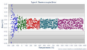 k type thermocouple calibration convert thermocouple voltage to