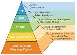 réglementation gestion de l eau siahvy syndicat de l yvette