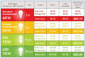your light bulb options metro waste authority providing