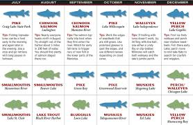 Patios Little River Sc Entertainment Calendar by 2017 Michigan Fishing Forecast Game U0026 Fish