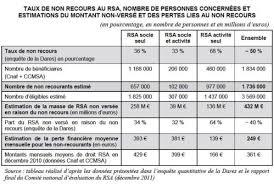 montant du rsa 2015 rapport d information favoriser l accès au revenu de solidarité