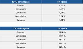 scpi de bureaux scpi rendement moyen de 4 68 en 2016 profession cgp