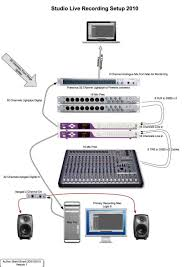 Rhwideupdatescom Bedroom Home Recording Studio Setup Diagram Small Newtek How To Configure A Fully Modular