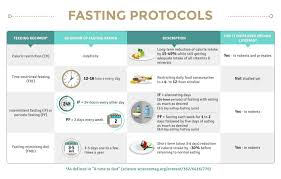 How To Intermittent Fast: An Exploration Of Fasting Protocols Fasting Micking The Scientific New Diet Thats Making Fastlifehacks Readers Special October 2019 Is Good For You Qa On Stovesareus Discount Code Scene Promo How To Be Wedding Season Ready With The Prolon Mental Clarity Mimicking Diet To Iermittent Fast An Exploration Of Protocols Life Vlog Prolon Mick Fasting 5 Day Program Arrem Prolon Review Update 13 Things Need Know Classy Woman My Experience Washos Piercey Honda Service Coupons