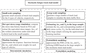 Fatigue Reliability Assessment Of Welded Steel Bridge Decks Under ... Truck Axle Weight Limits By State Pictures Chapter 2 Size And Regulation In Canada Review Of Two Management Load Posting Bridges Culverts Patent Us20070296173 Load Control System A Wheel Base Set Up Attributes Sygic Fleetwork Municipal 1 Heavyduty Service Repair Ppt Video Online Download Scale Calculator Android Apps On Google Play Td124 The Overweight Debacle Forest Energy Research Programme Fdings Legal Loads Aashto Truck Weight Distribution Archives Truckscience