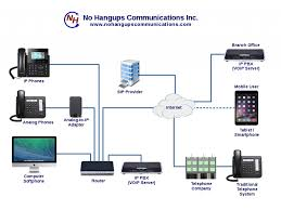VOIP – No Hangups Communications 10 Best Uk Voip Providers Jan 2018 Phone Systems Guide Westgate It Ltd On Twitter Here At Westgateit Have Partnered Cloud Based System For Small Business Enterprise Hosted Voip For Service Networks Internet Telephony Eeering Financial Services Solutions Univoip Infographic 5 Benefits Of Cloudbased Canada Andrew Mcgivern Comparing Shoretel And 8x8 Amazoncom Panasonic Kxtgp551t04 Ooma Office