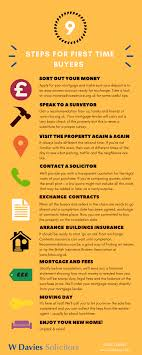 Guide For First Time Buyers