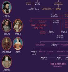 Kings Of Judah Wikipedia