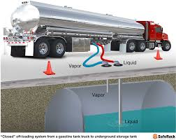 100 Gasoline Truck Infographic Of Closed Offloading System From A Gasoline Tank
