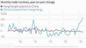 bureau of census and statistics monthly trade numbers year on year change
