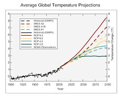 Spencers Lava Lamp Contest by Spinning The Climate Model U2013 Observation Comparison Climate Etc