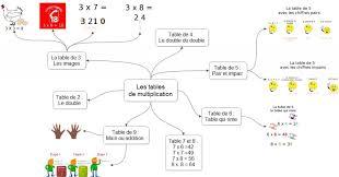 comment apprendre table de multiplication astuces pour apprendre les tables de multiplication doxacours