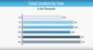 Car Accident Statistics - Aceable California Truck Accident Stastics Car Port Orange Fl Volusia County Motor Staying In Shape By Avoiding Cars And Injuries By Mones Law Group Practice Areas Atlanta Lawyer In The Us Ratemyinfographiccom Commerical Personal Injury Blog Aceable 2018 Kuvara Firm Driver Is Among Deadliest Jobs Truckscom Deaths Motor Vehiclerelated Injuries 19502016 Stastic Attorney Dallas