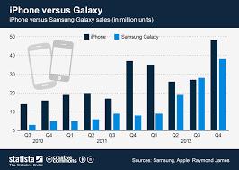 Chart iPhone versus Galaxy