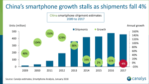 For the first time in history the total shipments of smartphones