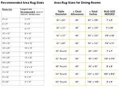 Recommended Area Rug Sizes For Bedroom Dining Room