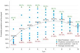 Hearthstone Deck Builder Program by Predicting A Hearthstone Opponent U0027s Deck Using Machine Learning