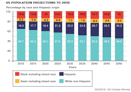 bureau of the census 8 years sooner than previously estimated us minorities will be