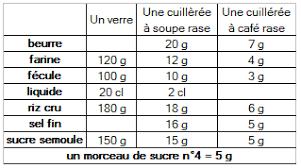mesure cuisine sans balance tableau des pates en cuisine brisée feuilletée sablée et