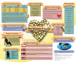 Uvb Lamp Vitamin D3 by Infographic The Vitamin D Guide 1120 1 Png