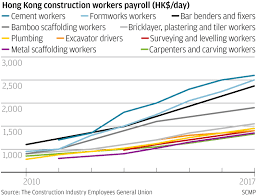 HK$2,600 A Day: Hong Kong Construction Workers Get Pay Rise, But Say ... Average Truck Driver Salary In 2018 How Much Drivers Make Wage Difference Illinois Is A Hub For Whitecollar Jobs But Blue The Future Of Trucking Uberatg Medium Us Trucker Turns To Guaranteed Pay Fight Driver Shortage Flatbed Pay Scale Tmc Transportation 100k Minimum For 2200 Highlycompensated California Public Allavec Chia Bettola Expert Pros And Cons Dump Driving Ez Freight Factoring Eurlex 527sc0186 En