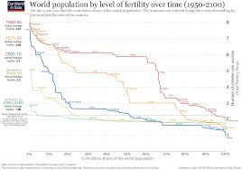The UN Expects Global Fertility To Fall Further In Most Countries So That Rate Will Be Just Below 2