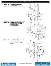 Floor Joist Span Tables by Wood Floor Framing Construction Construction 53