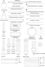 light bulb fluorescent light bulb sizes are expressed by means of