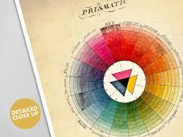 Vintage Color Wheel Prismatic Art Print Poster Spectrum